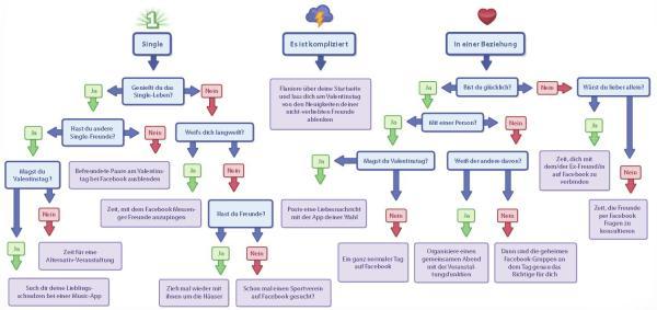 Valentinstag auf Facebook - Was ist dein Beziehungsstatus?