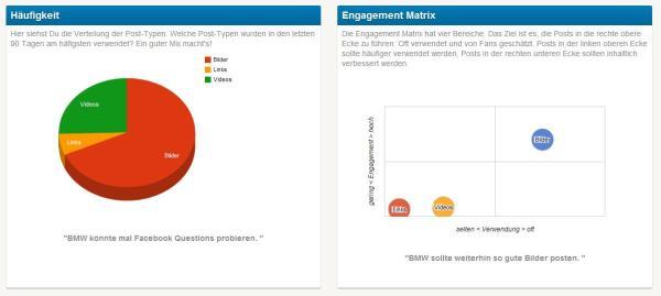 Post- und Engagement-Statistiken von fanpagekarma.com