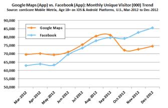 Google Maps (App) vs. Facebook App (Quelle: comscore.com)