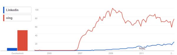 Google Trends XING vs. LinkedIn