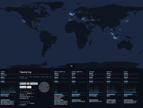 tweetping.net