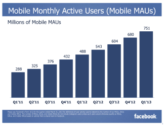 Facebook MAU Monthly Active Mobile User Q4/2012 (Quelle: Facebook.com)