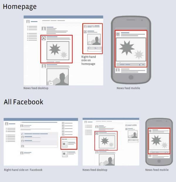 Platzierungsvarianten von Facebook Ads