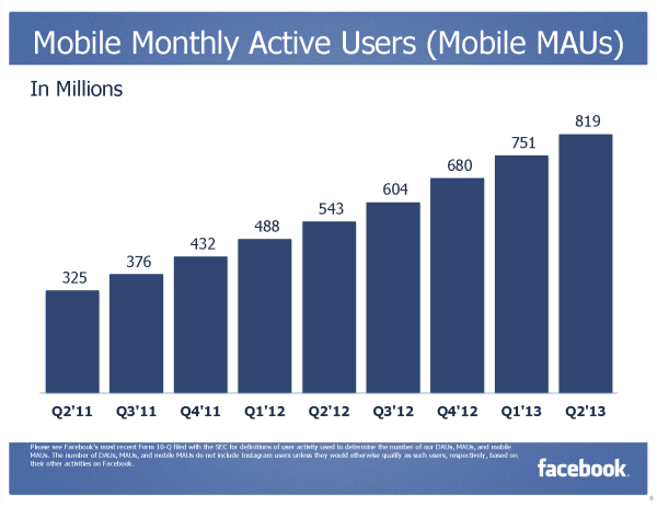 Mobile Monthly Active Users (MMAUs) (Quelle: Facebook)
