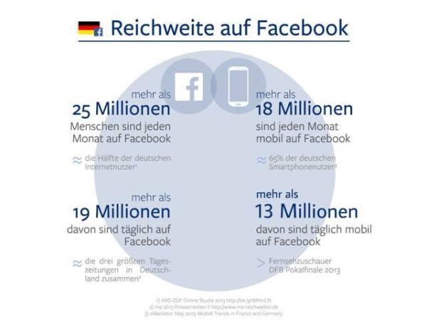Facebook Nutzerzahlen in Deutschland (Quelle: Facebook)