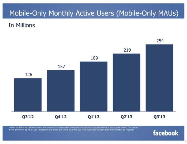 Facebook Mobile-Only Monthly Active Users (Mobile-Only MAUs) Q3/2013 (Quelle: Facebook)
