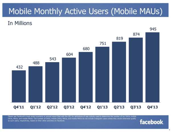 Mobile Monthly Active Users - Mobile MAUs (Quelle: Facebook)