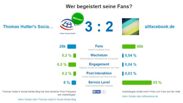 Benchmark Facebook Seiten allfacebook.de vs. thomashutter.com