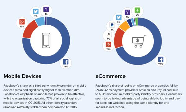 gigya.com Report Q2/15 - Mobile Devices & eCommerce