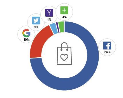 Social Logins Consumer Brands (Quelle: Gigya.com)