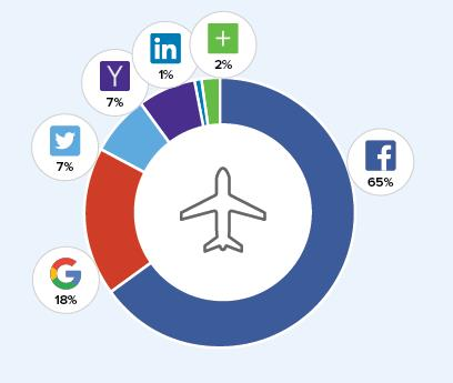 Social Logins Travel (Quelle: Gigya.com)