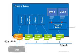 traditional Hyper-V Host