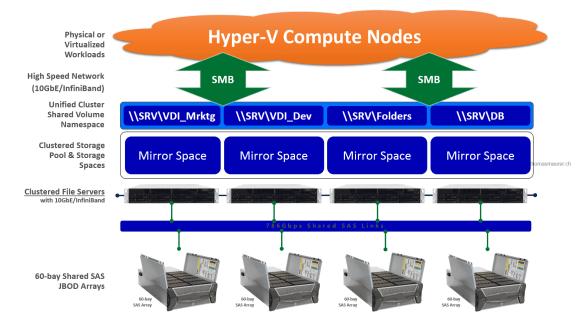 Windows Server 2012 R2 Storage Spaces