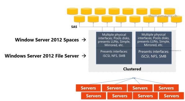 Windows Server 2012 Storage Spaces and File Server