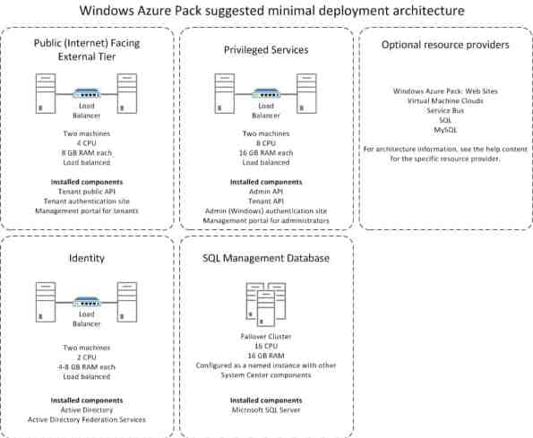 Windows Azure Pack minimal deployment architecture