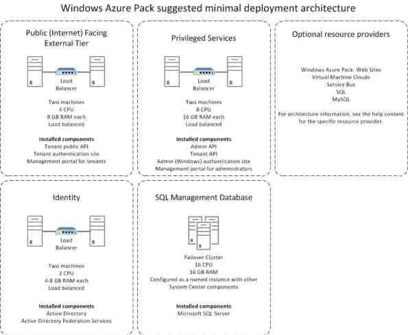 Windows Azure Pack minimal deployment architecture