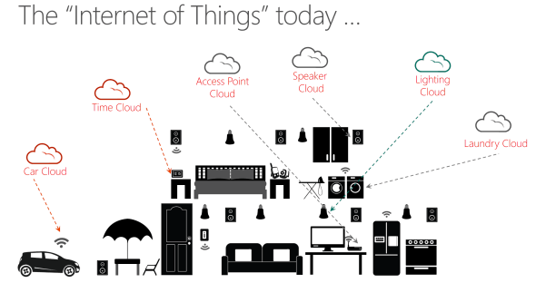 Internet of Things Today
