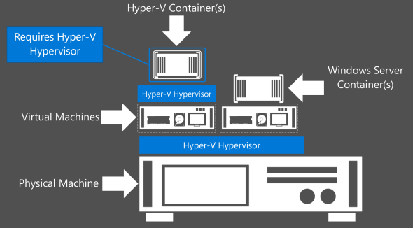 Hyper-V Containers Nested Virtualization