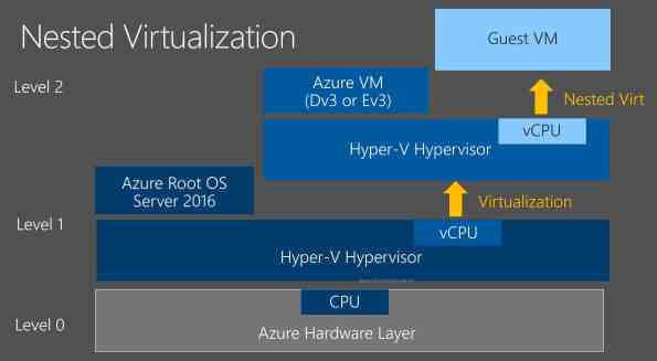 Azure Nested Virtualization
