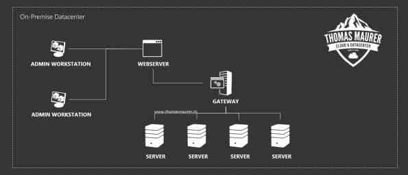 Windows Admin Center On-Premise Architecture