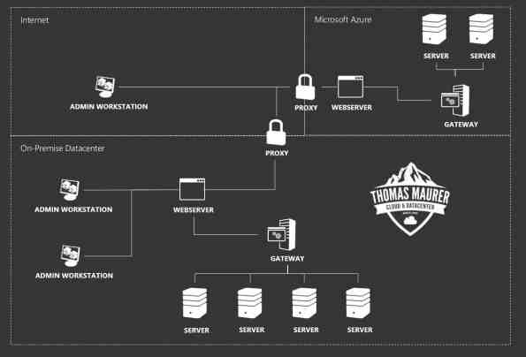 Windows Admin Center On-Premise and Public Cloud Architecture