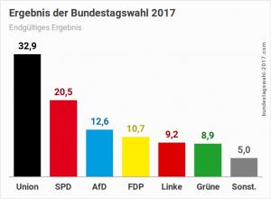Bundestagswahl 2017 | Ergebnis