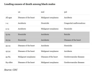 leading_cause_death_black_males