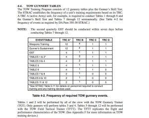 TOW_gunnery_tables