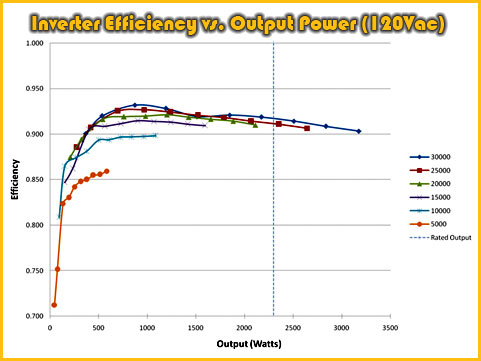 Thor Power Trezium Electric Motor System ~ Inverter Efficiency vs. Output Power (120Vac)