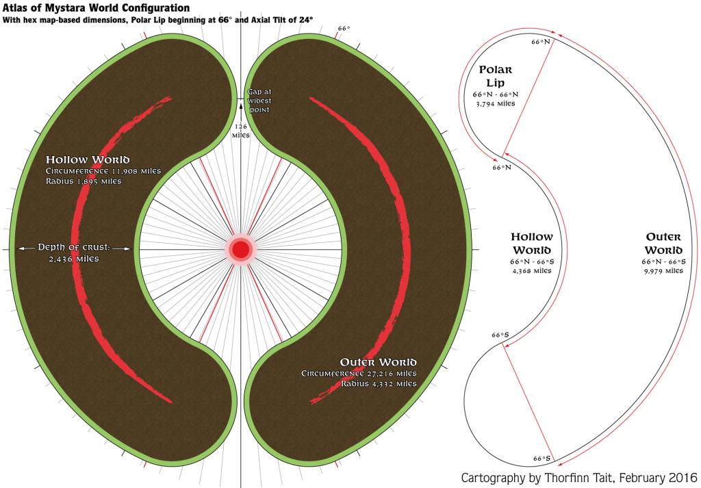 Mystara 2016 Diagram 1