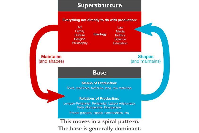 Marx'ın altyapı ve üstyapı anlama öğrenin