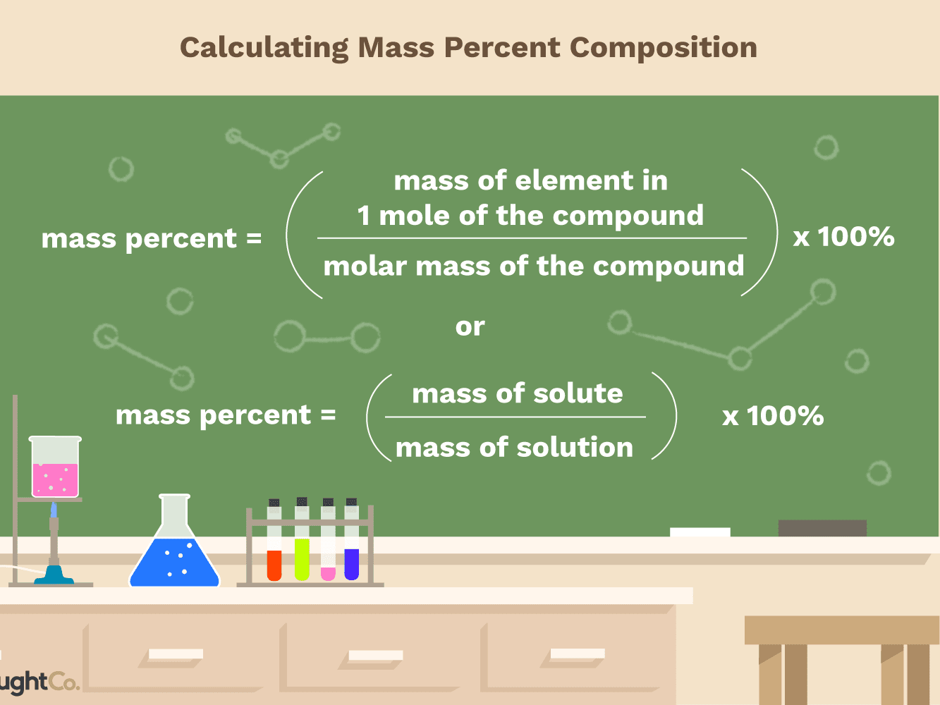 Molecular Mass And Percent Composition Worksheet Answers