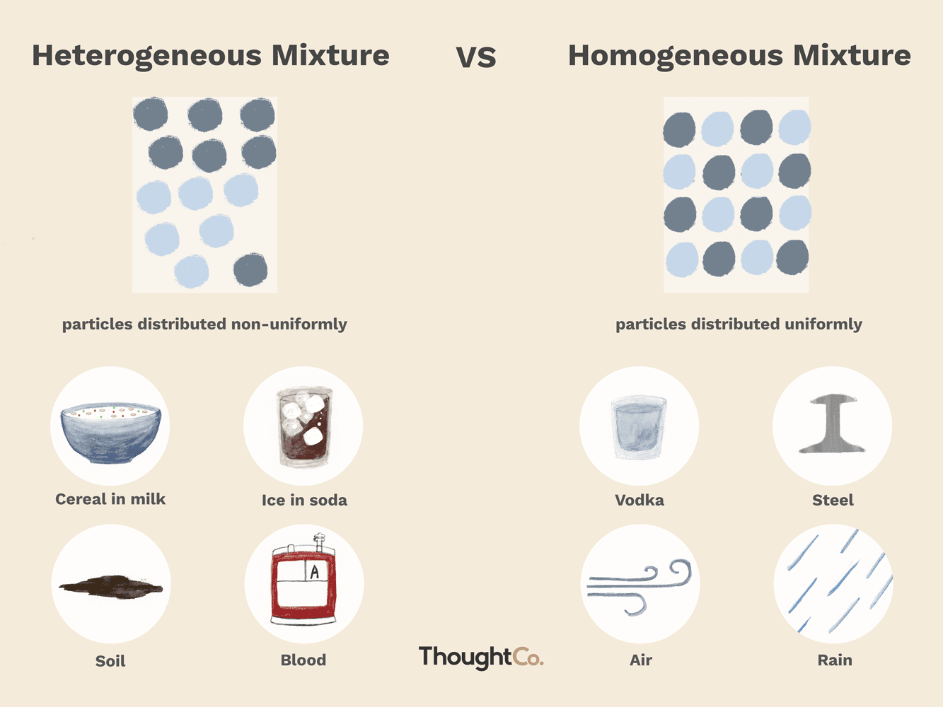 Is Oil And Water A Heterogeneous Mixture