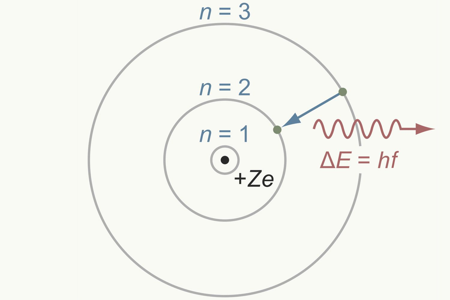 Bohr Model Of The Atom