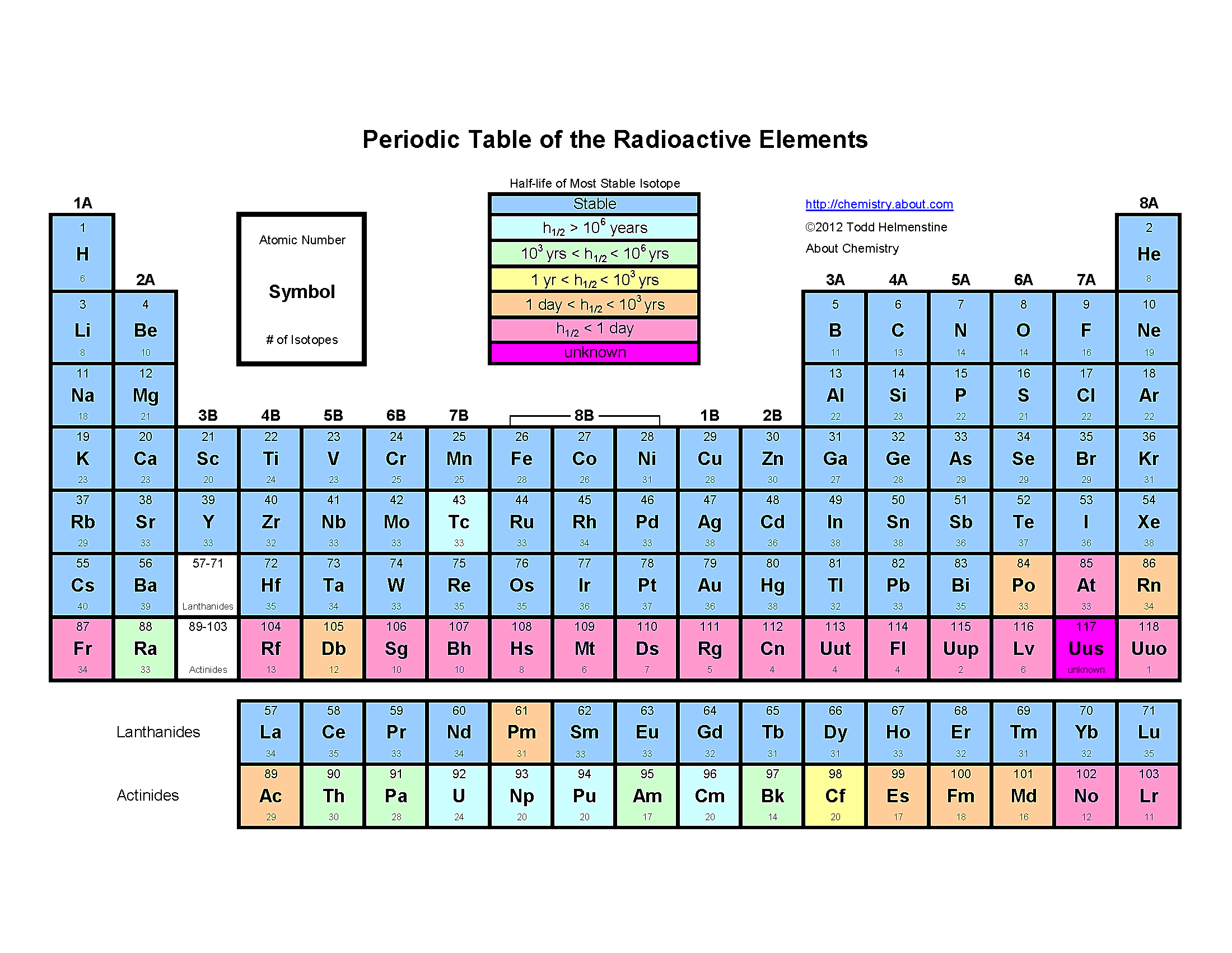 Which Elements On The Periodic Table Are Radioactive In
