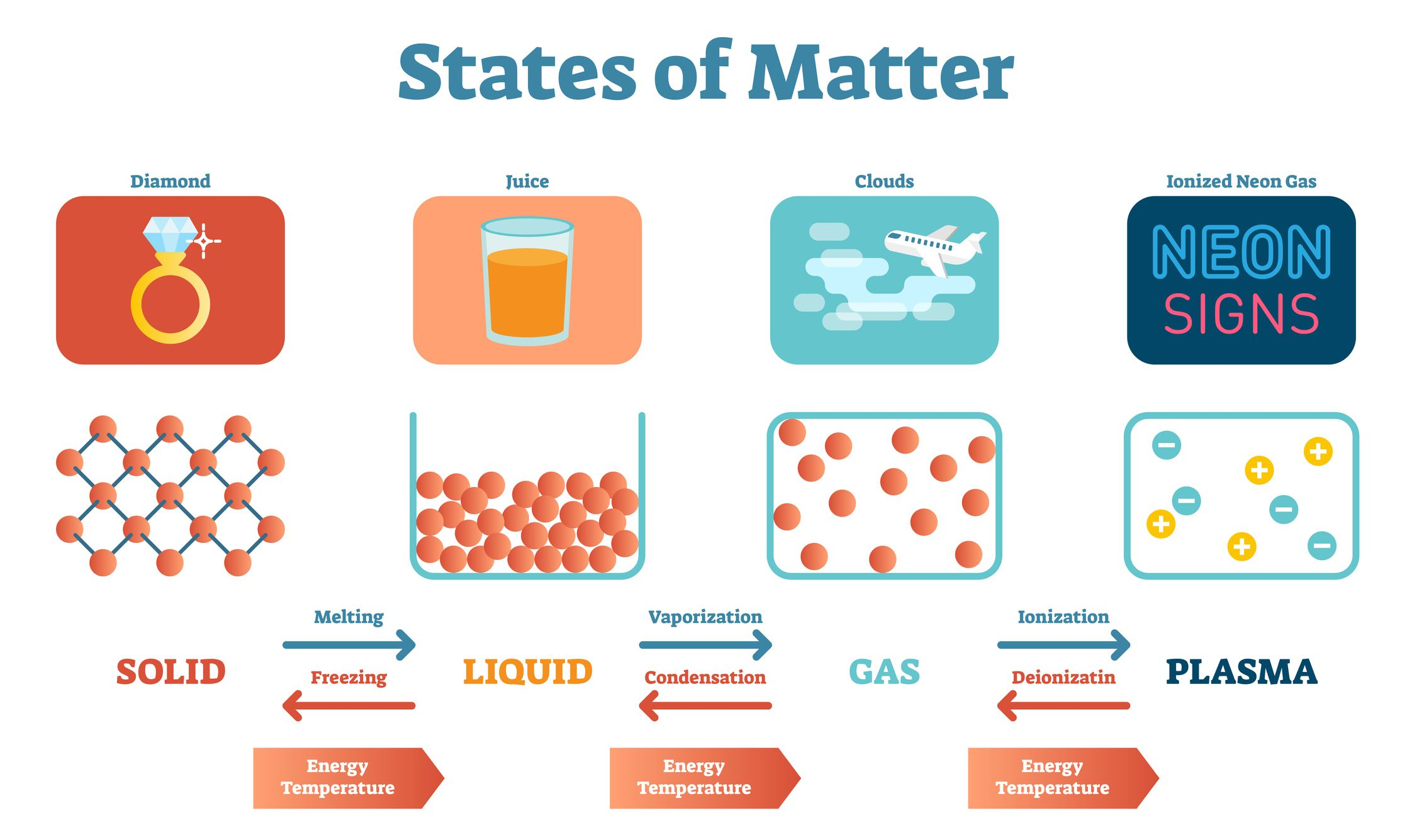 State Of Matter Definition