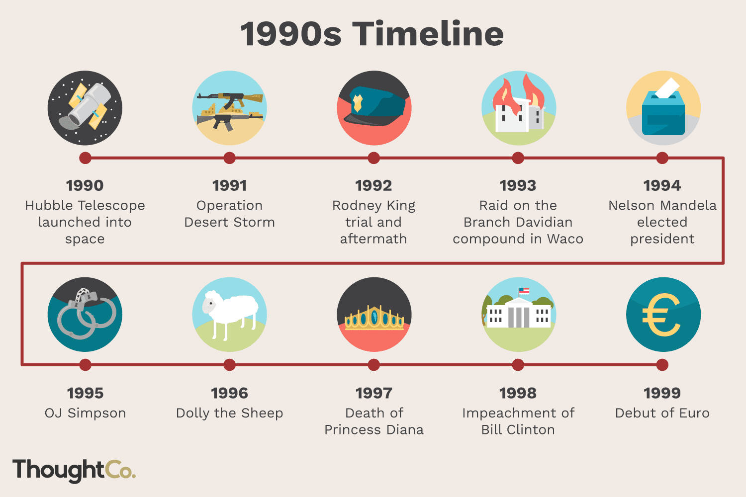 Timeline Of The S Last Hurrah Of The 20th Century