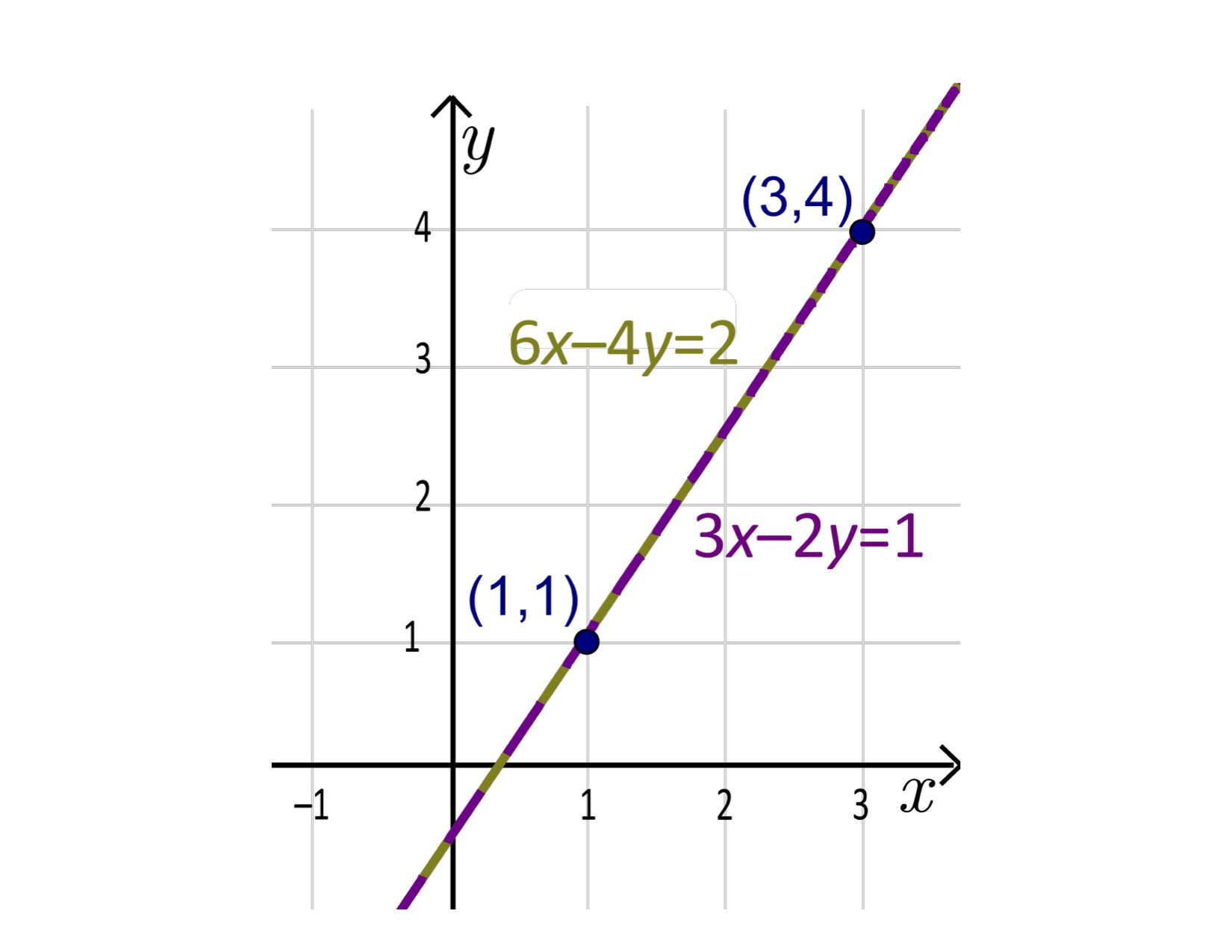 The Nature Of Positive Slope And Positive Correlation