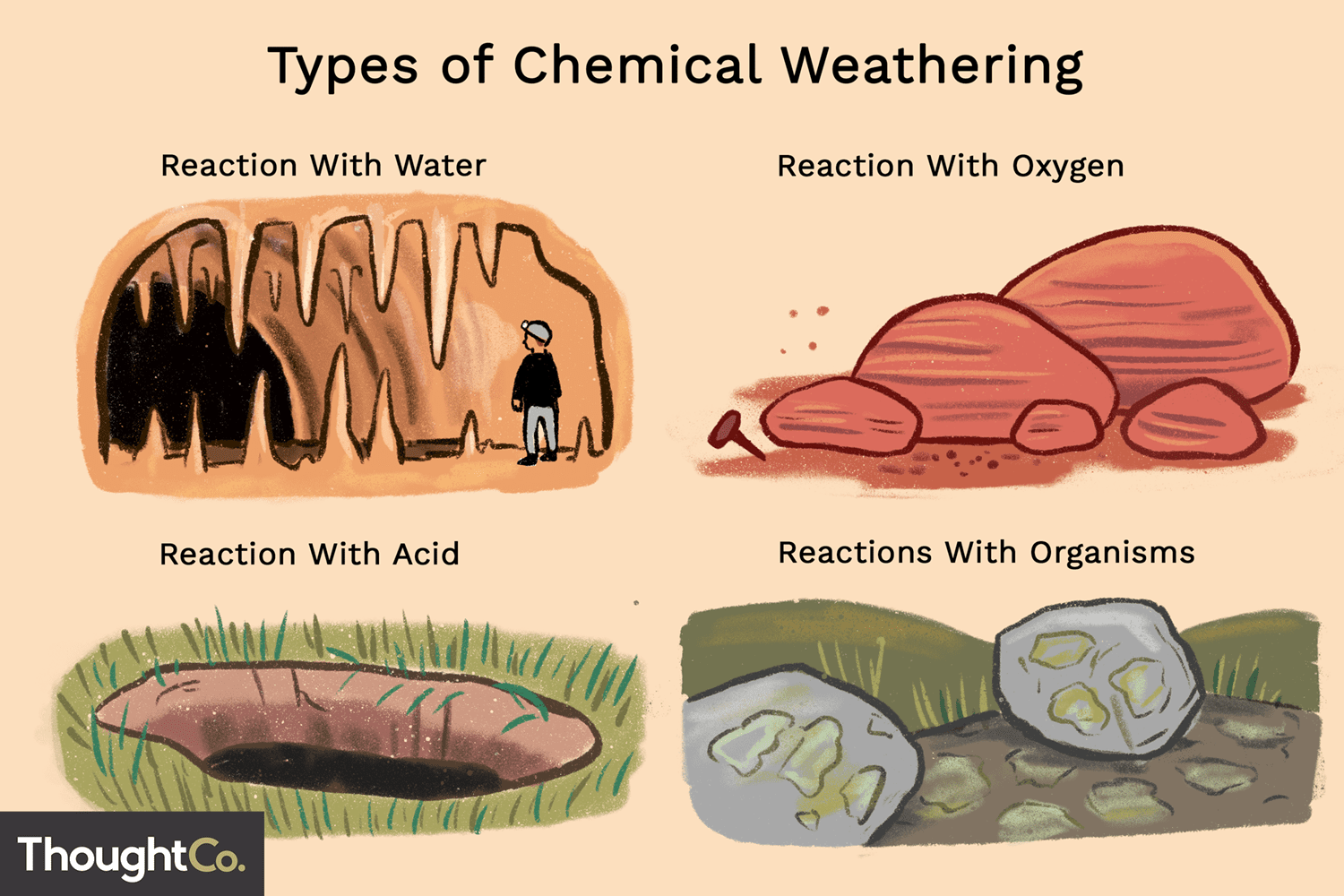 4 Types And Examples Of Chemical Weathering