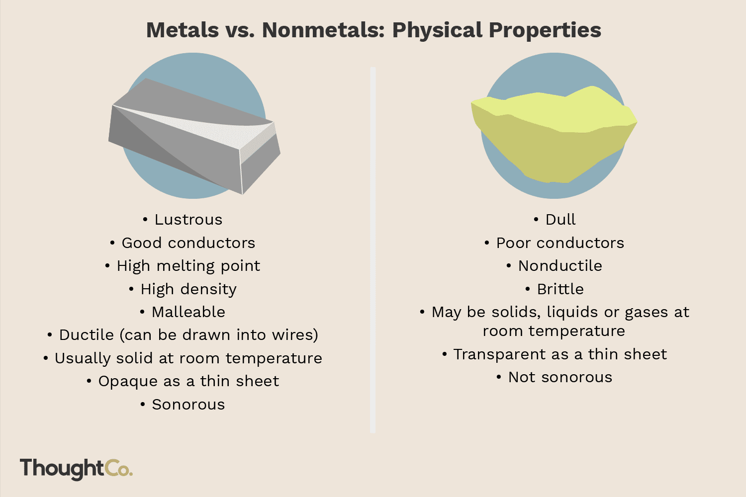 The Difference Between Metals And Nonmetals