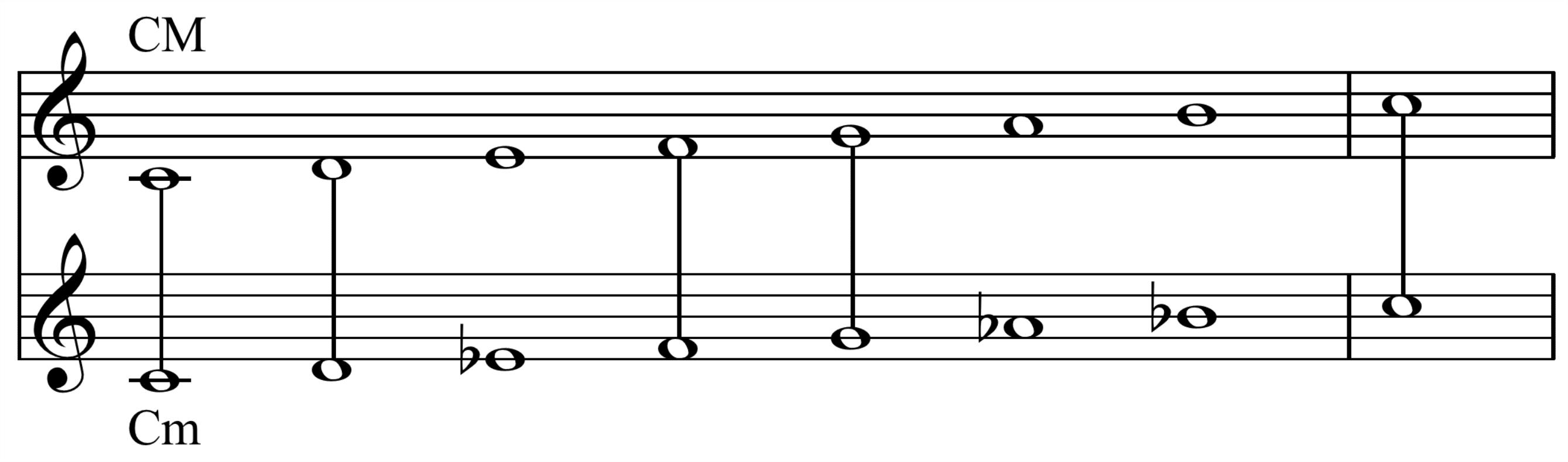 How To Write Songs In Minor Keys Tutorial