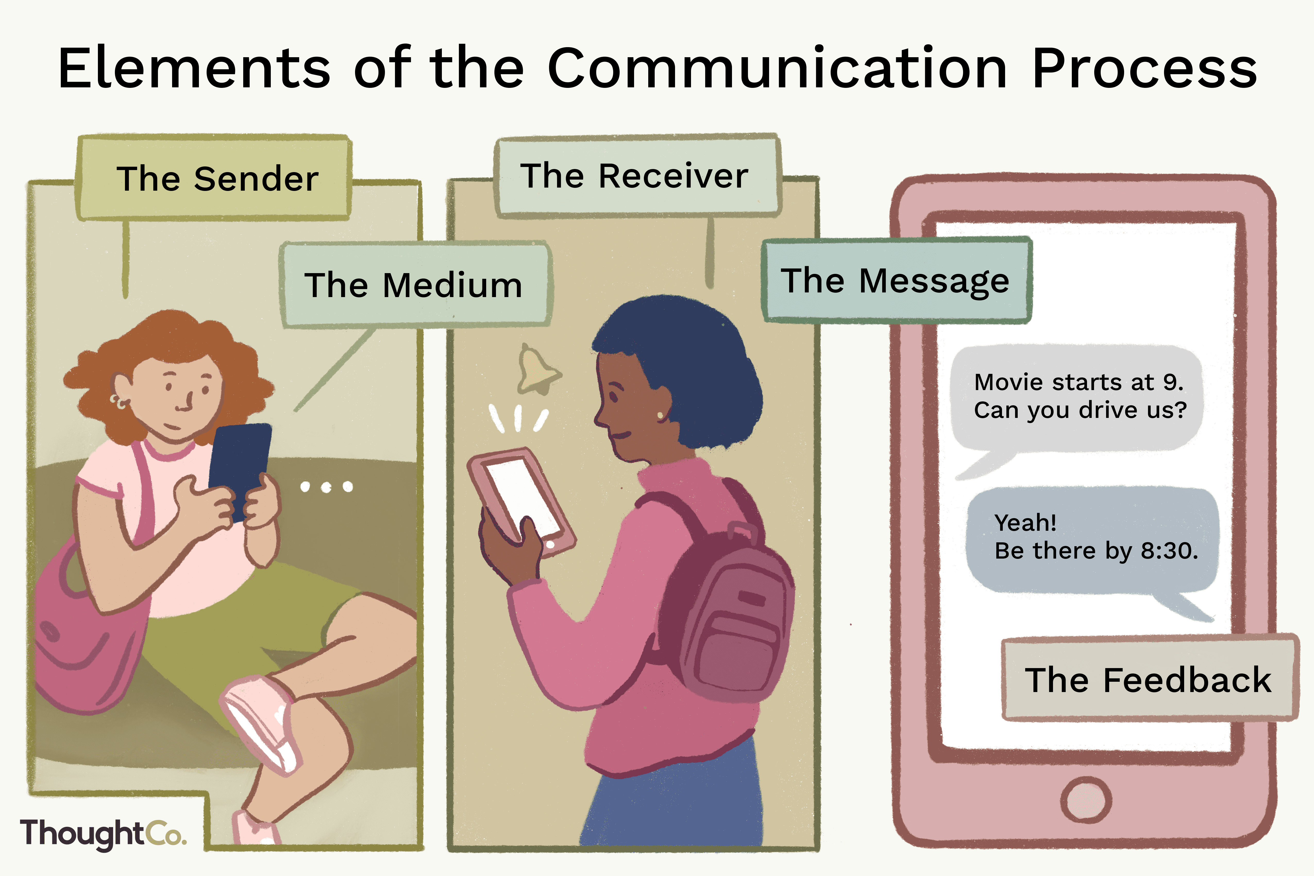 The Basic Elements Of The Communication Process