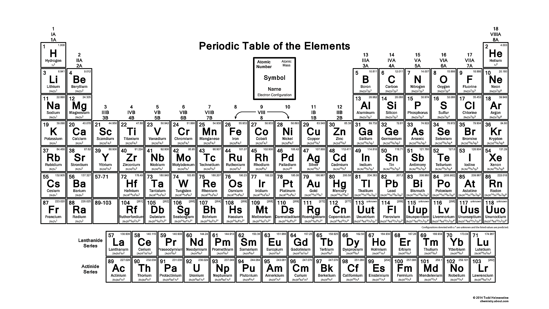 Get The Periodic Table With Electron Configurations