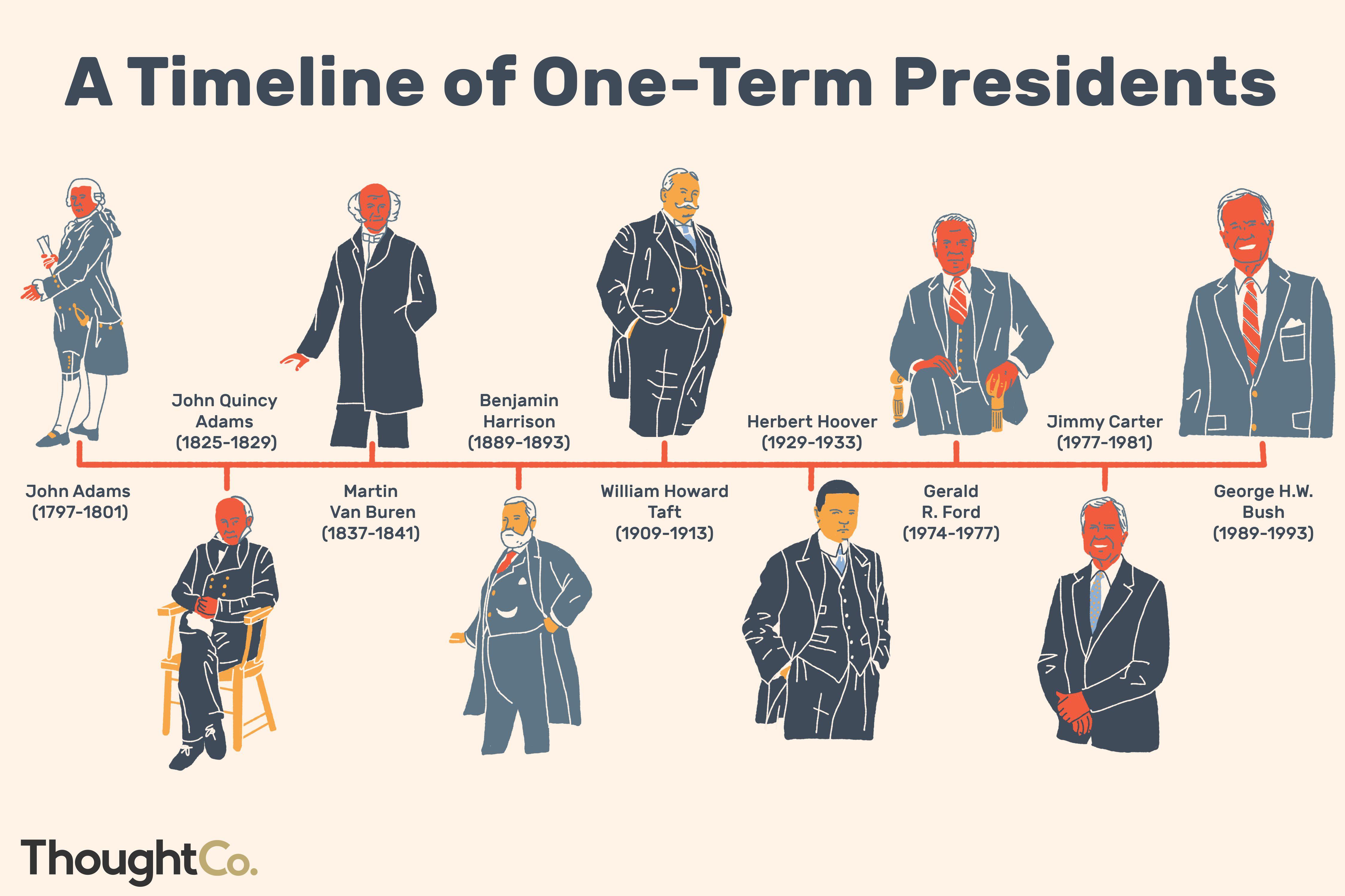 List Of One Term U S Presidents