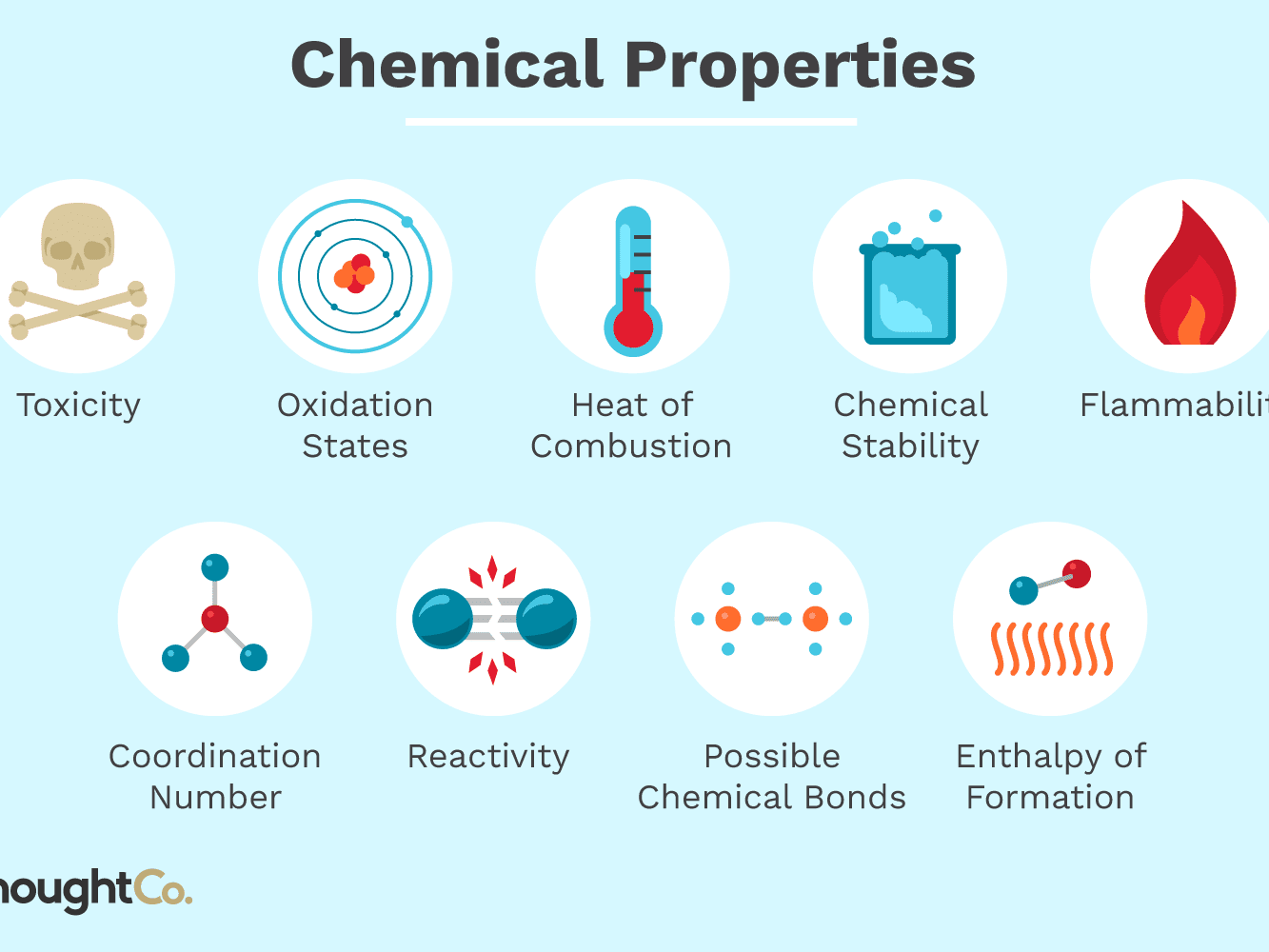 What Biological Process Includes Chemical Reactions That