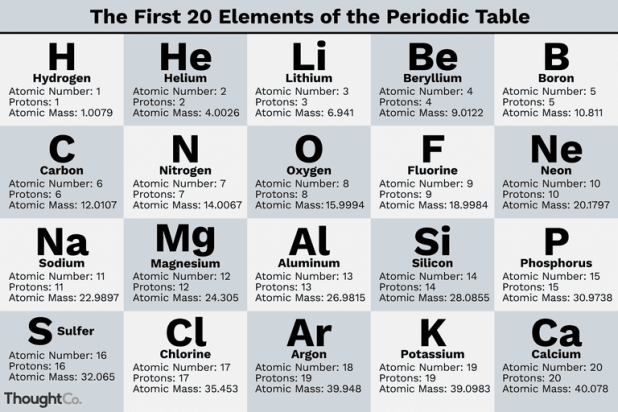 Ilration Of The First 20 Elements In Periodic Table