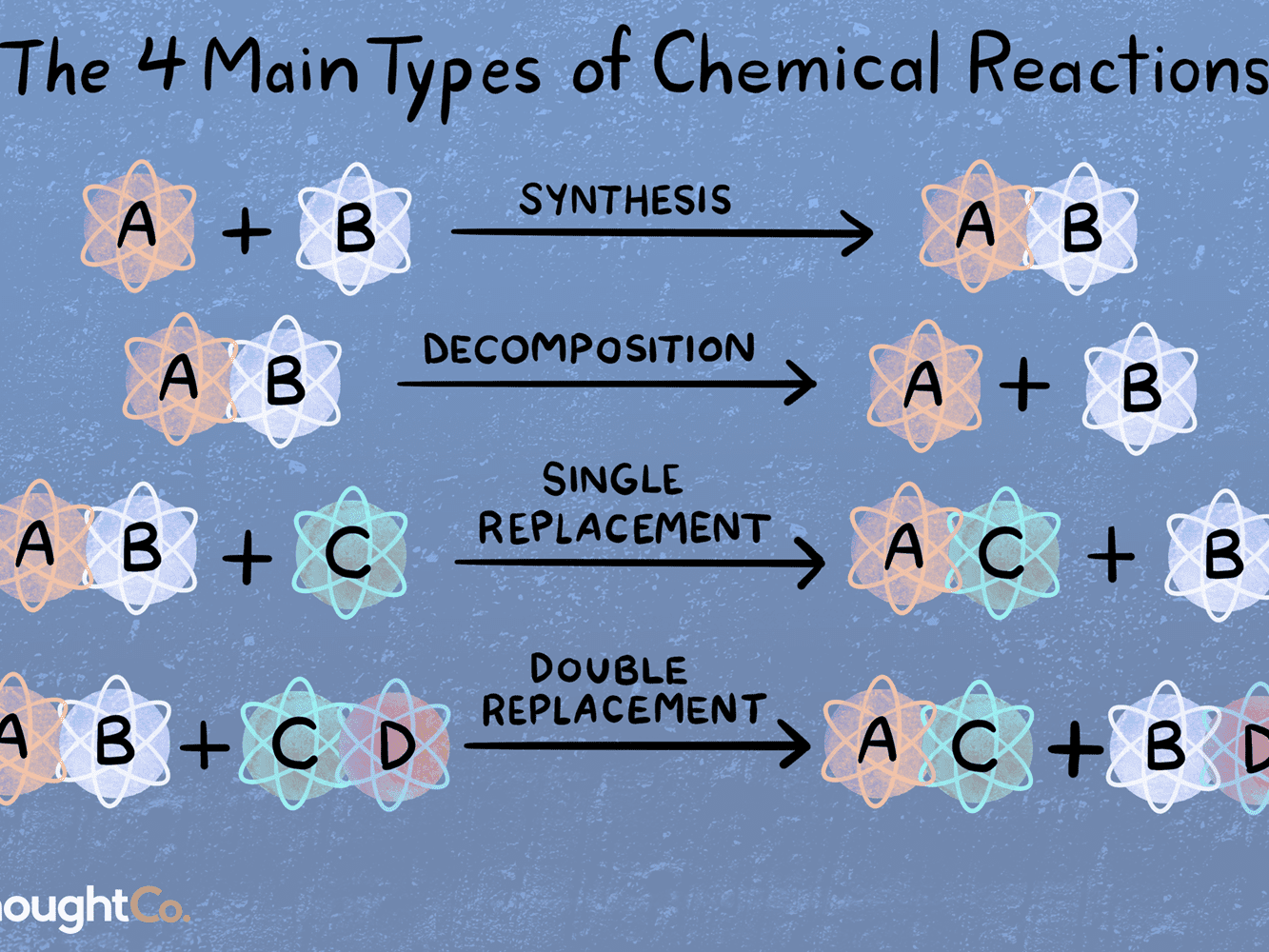Bestseller Chapter Review Chemical Reactions Part B