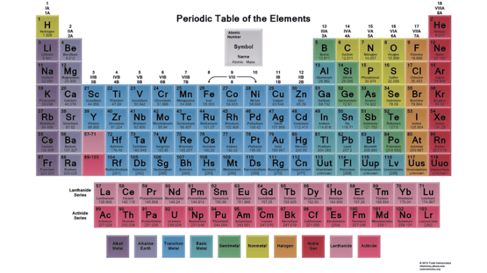 Image result for colored periodic table