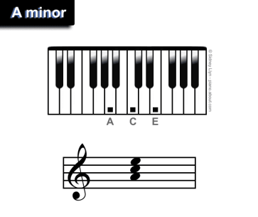 Image result for piano a minor
