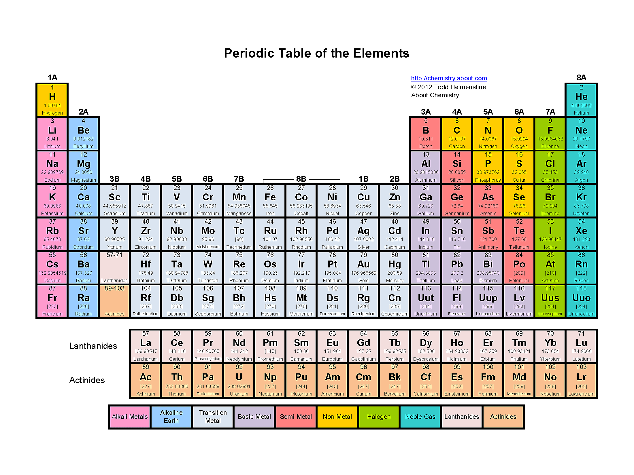 Color Coding The Families On The Periodic Table Of